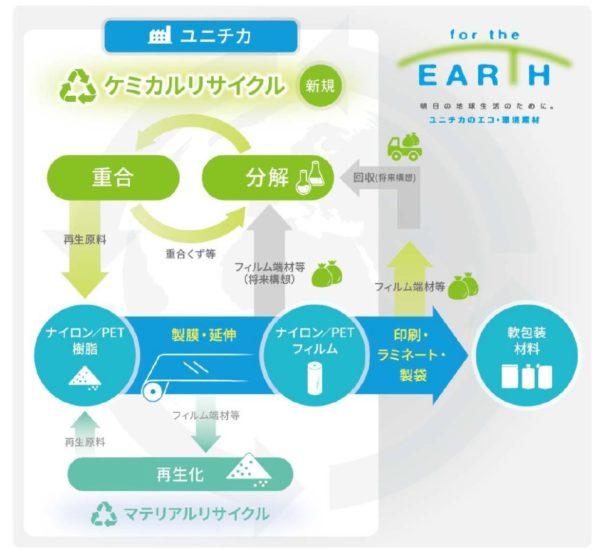 「地球生活のために=for the EARTH」