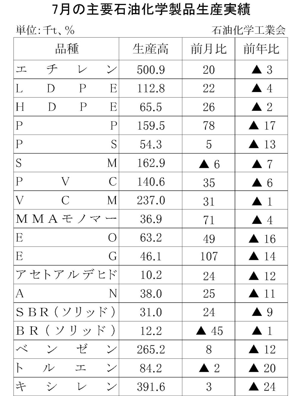 7月の主要石油化学製品生産実績