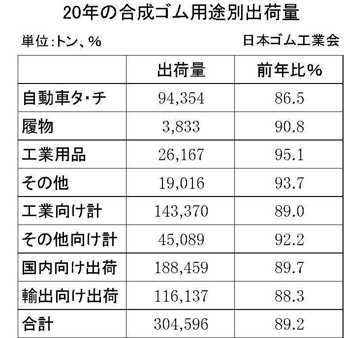 20年1-3月の合成ゴム用途別出荷量