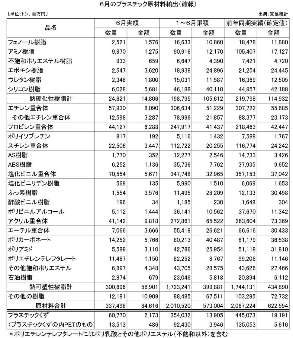 6月のプラスチック原材料輸出(確報)