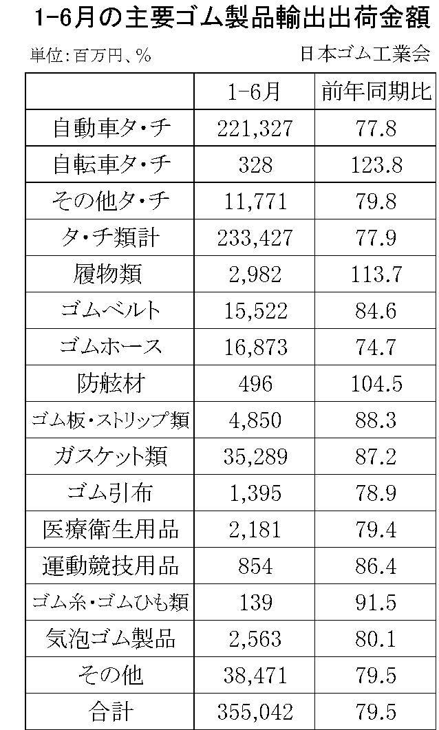 1-6月のゴム製品輸出