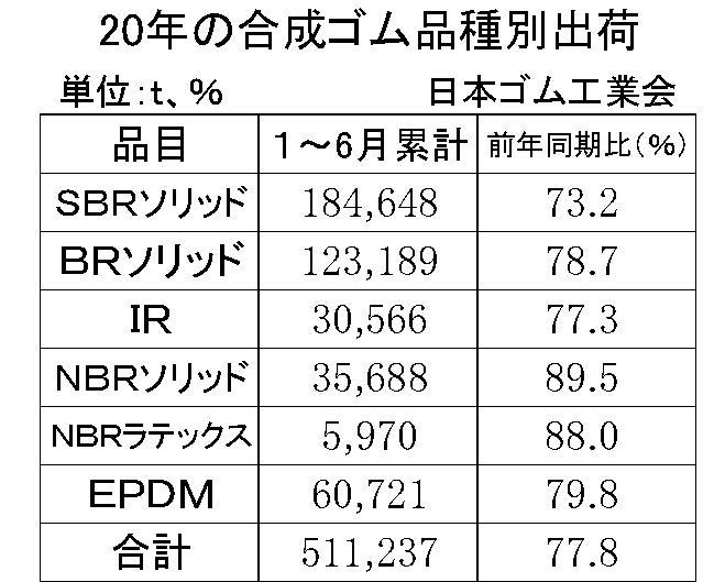 1-6月の合成ゴム品種別出荷・簡易版(ゴム工)