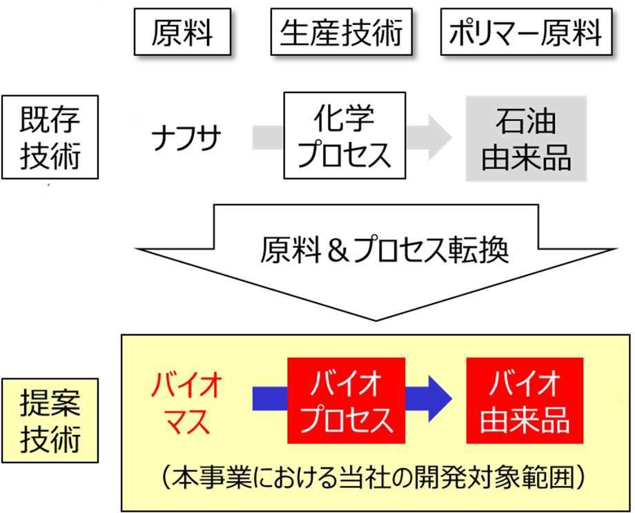 技術開発のイメージ