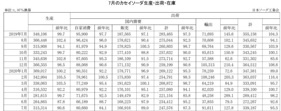 7月のカセイソーダ生産・出荷・在庫実績