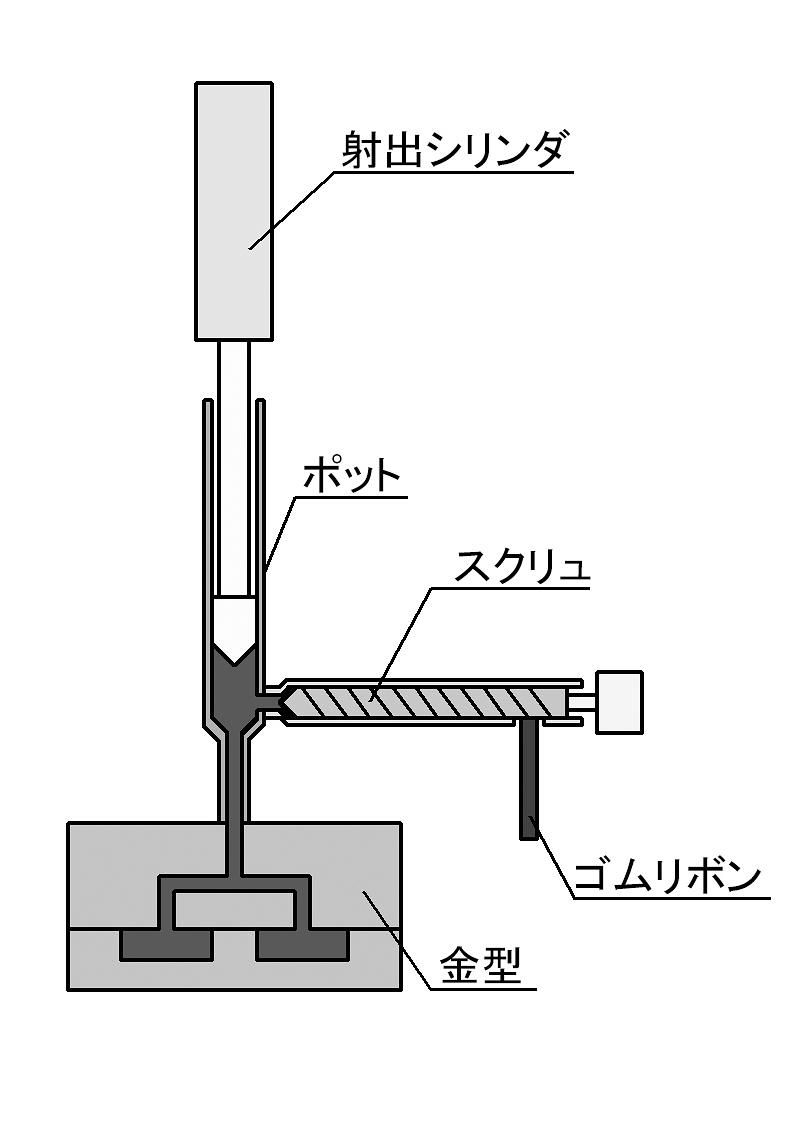 図1 プリプラ式射出装置