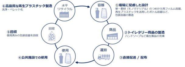 ワンウェイプラスチックの水平リサイクルに向けた資源循環型モデル事業