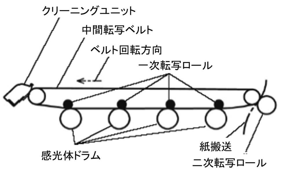 図1 カラー複写機の中間転写ベルト