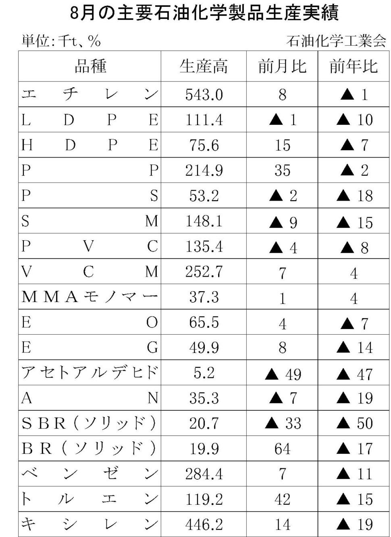 8月の主要石油化学製品生産実績