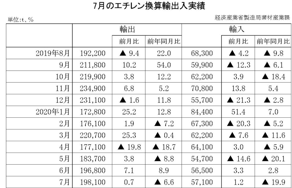 7月のエチレン換算輸出入実績