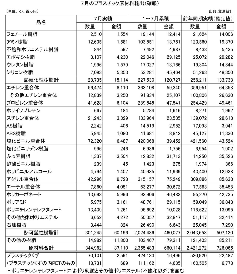 7月のプラスチック原材料輸出(確報)