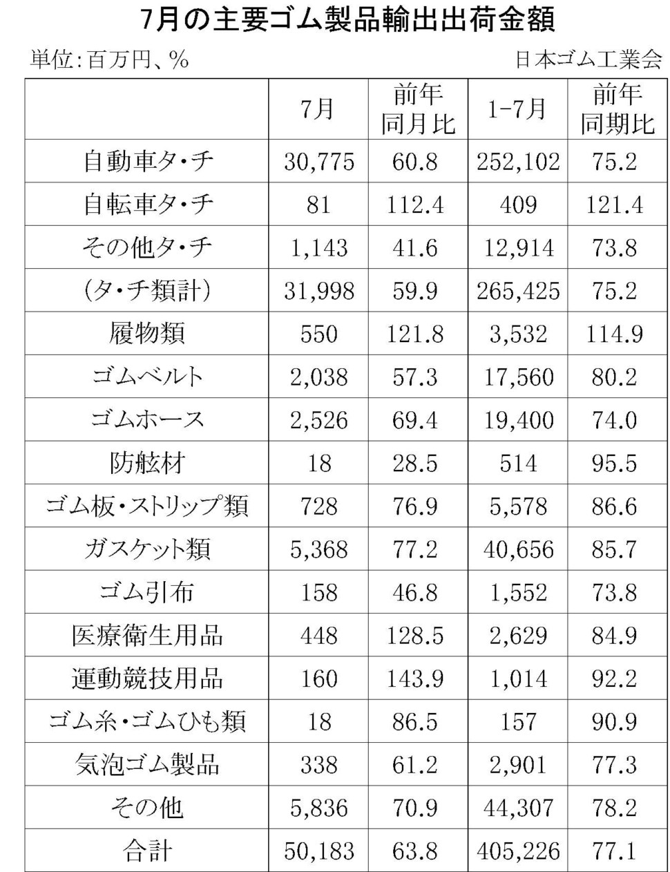 7月のゴム製品輸出