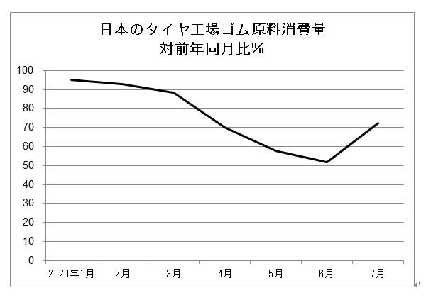 日本のタイヤ工場ゴム原料消費量