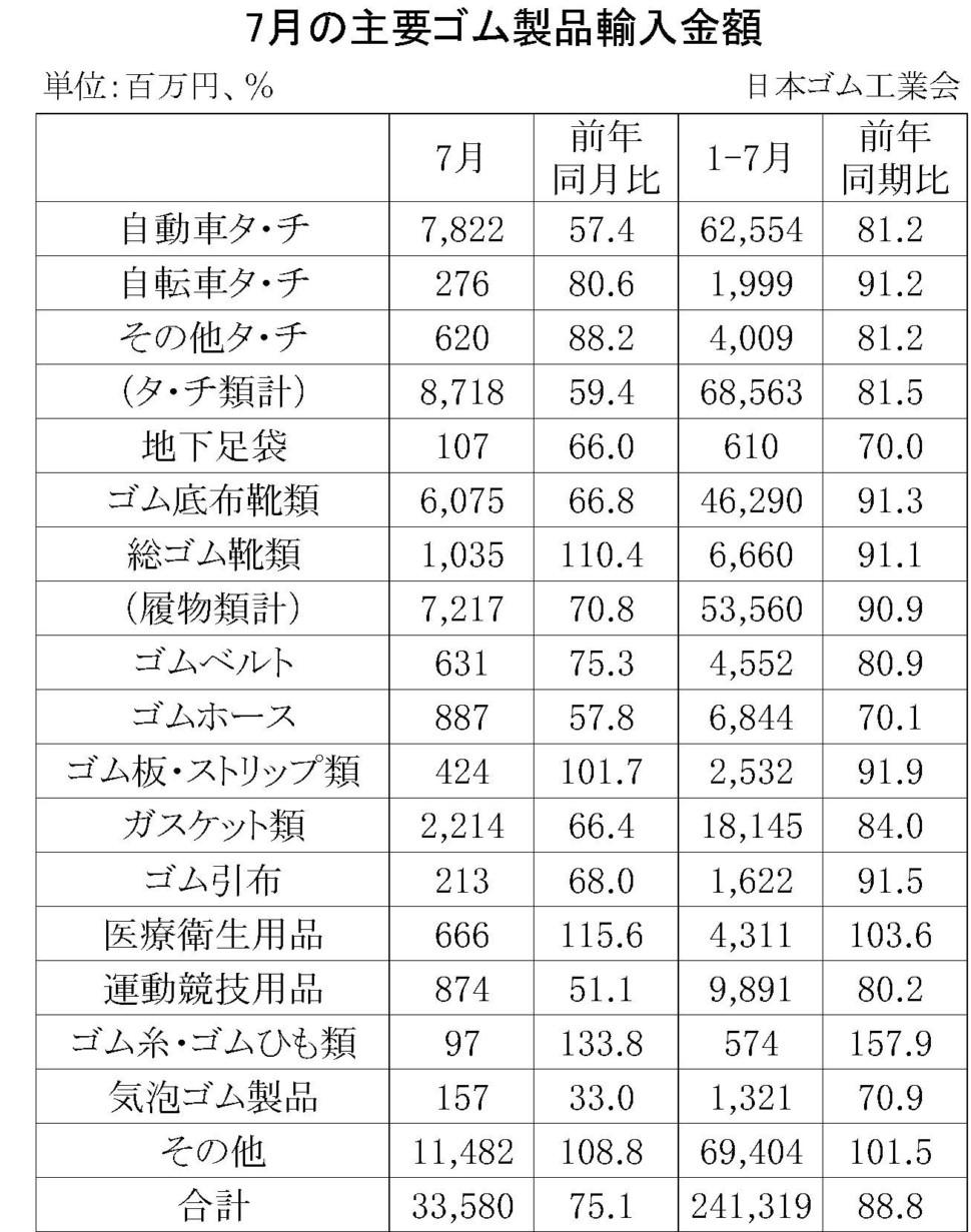 7月のゴム製品輸入