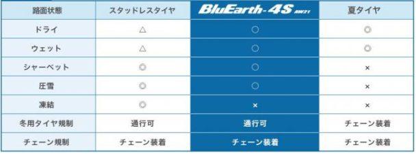 ブルーアース4S・AW21の路面適合表