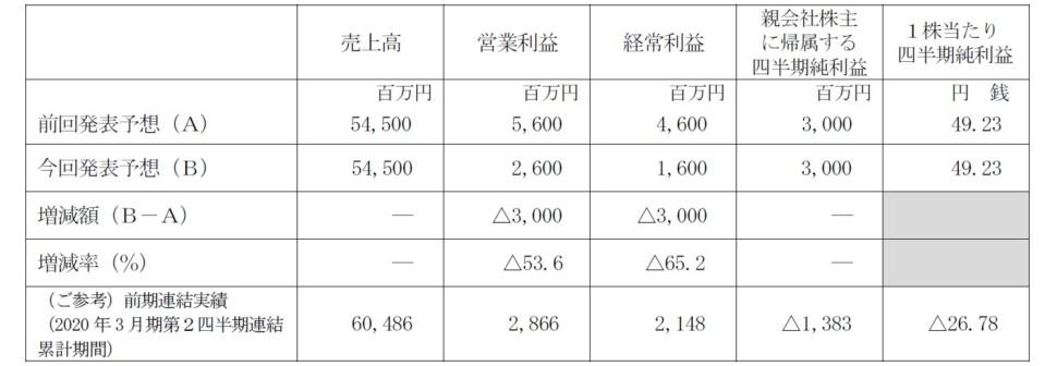2021年3月期第2四半期(累計)連結業績予想