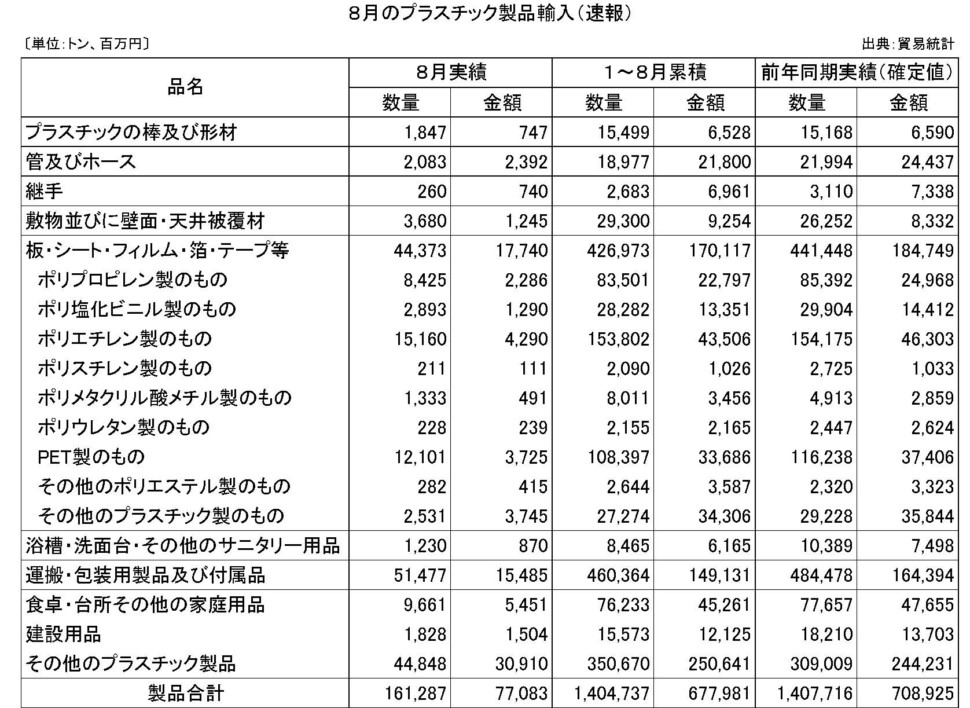 8月のプラスチック製品輸入(速報)