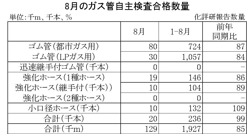8月のガス管自主検査合格数量