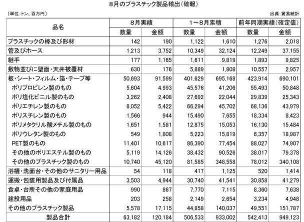 8月のプラスチック製品輸出(確報)