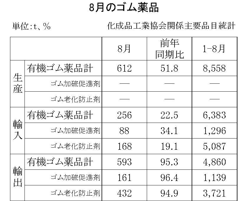 8月のゴム薬品(化成品工業会)