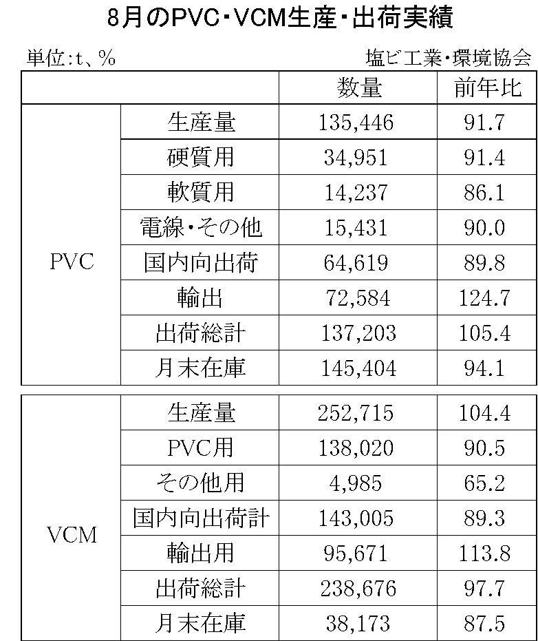 8月のPVC・VCM生産・出荷実績