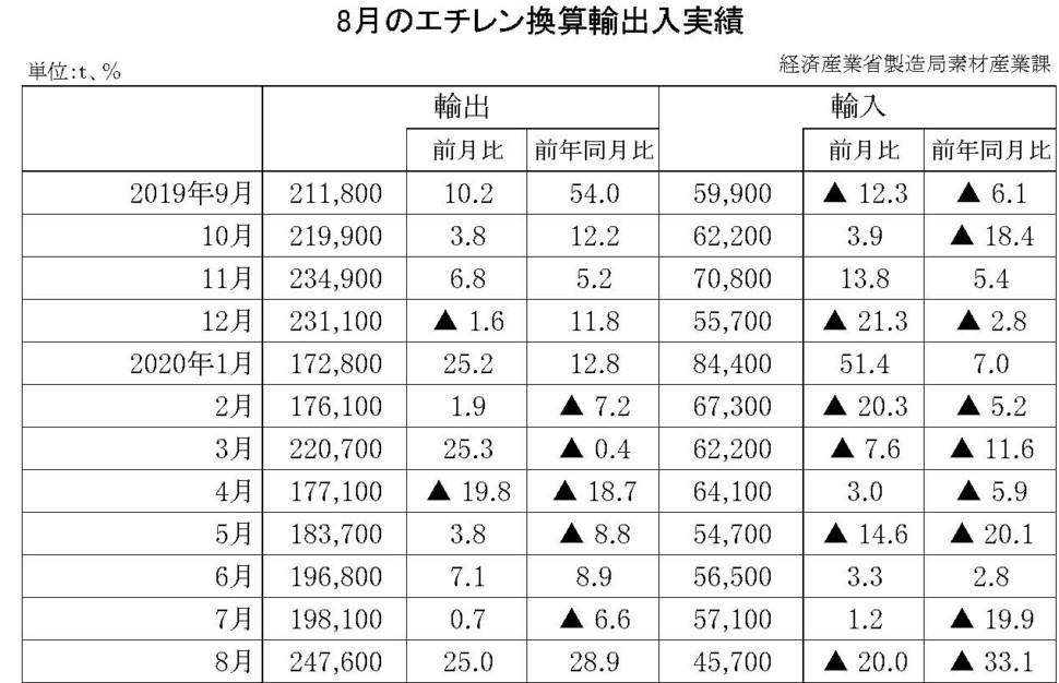 8月のエチレン換算輸出入実績
