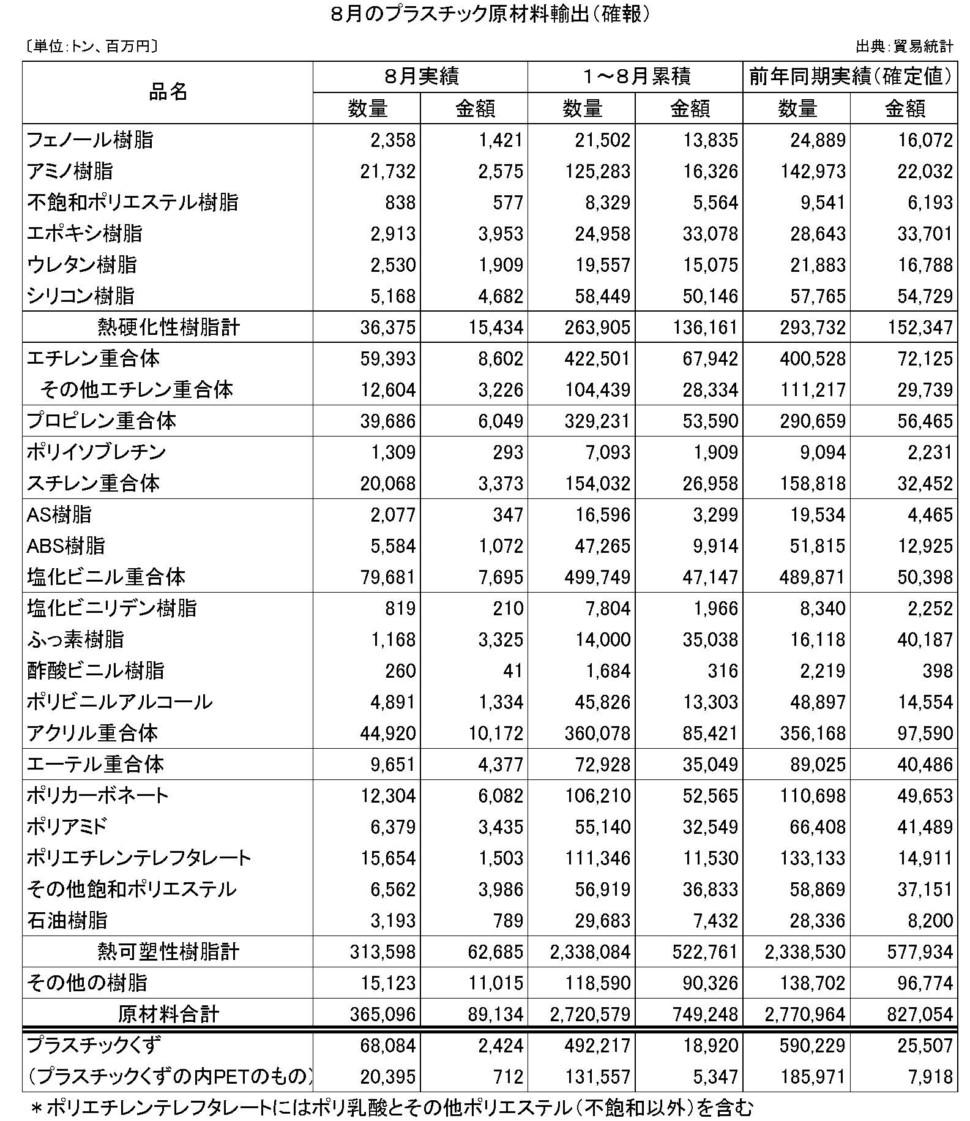 8月のプラスチック原材料輸出(確報)