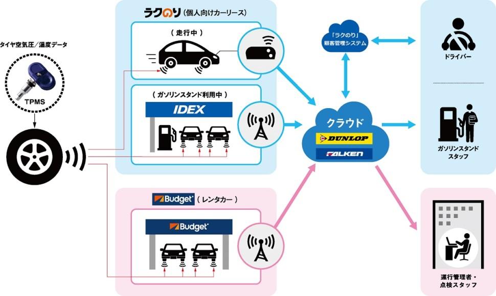 サービスの概念図