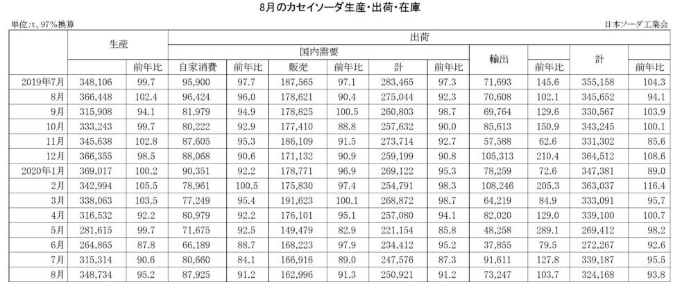 8月のカセイソーダ生産・出荷・在庫実績