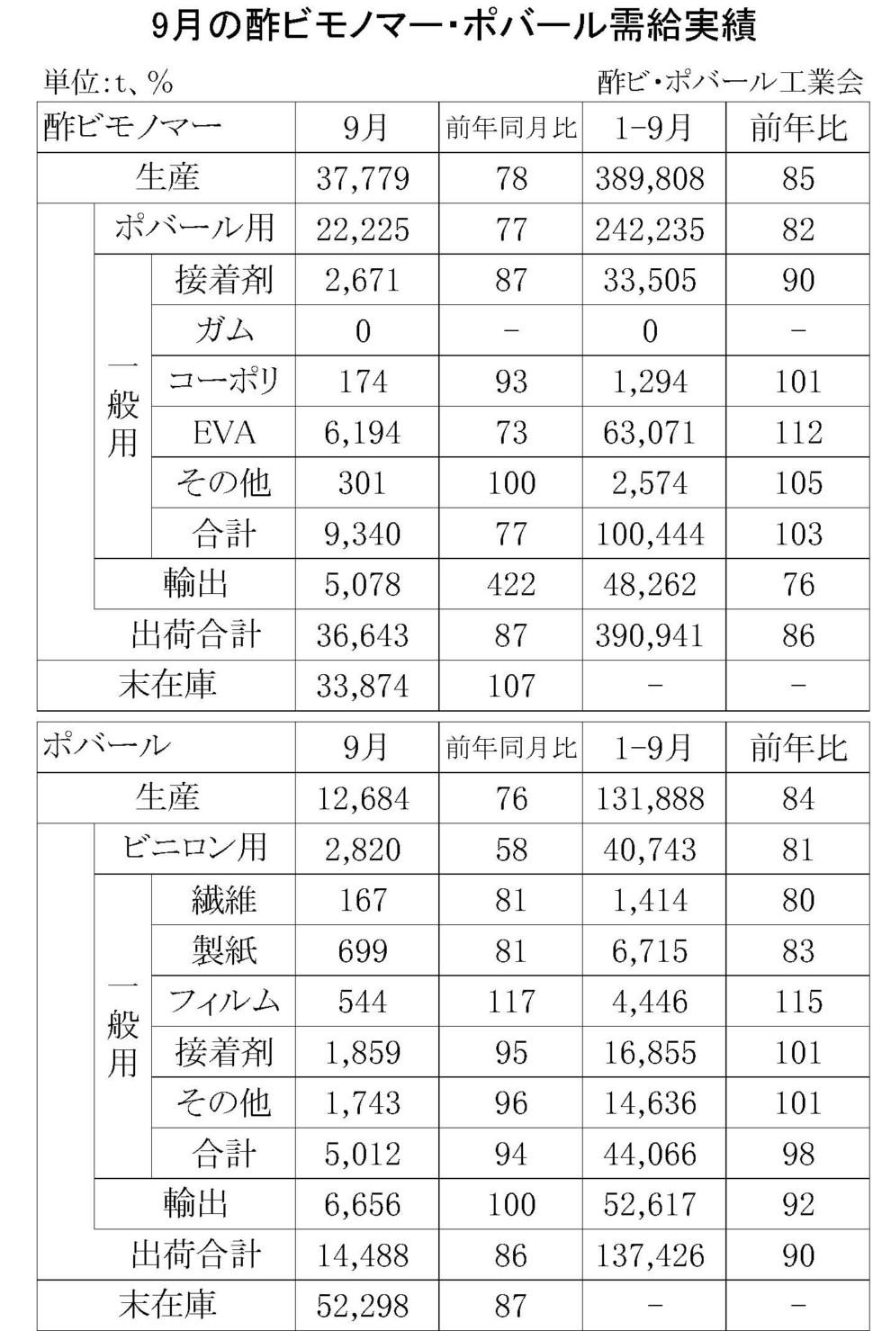 9月の酢ビモノマー・ポバール需給実績