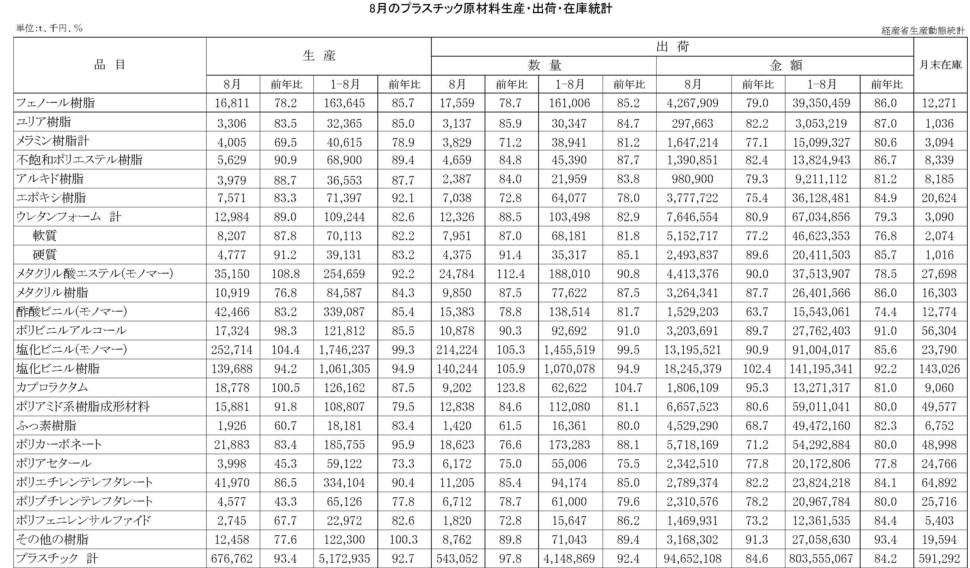 8月のプラスチック原材料生産・出荷・在庫統計