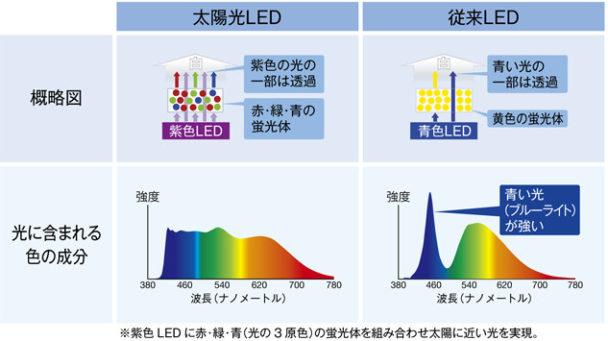 太陽光LEDと従来のLEDの違い