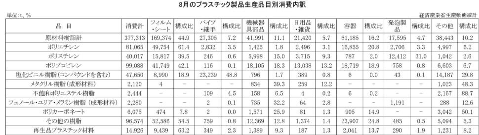 8月のプラスチック製品生産品目別消費内訳
