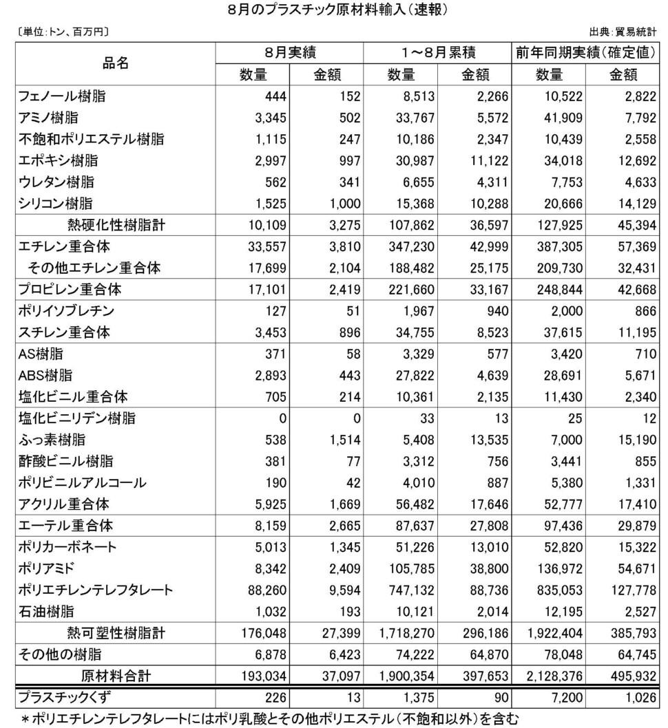 8月のプラスチック原材料輸入(速報)