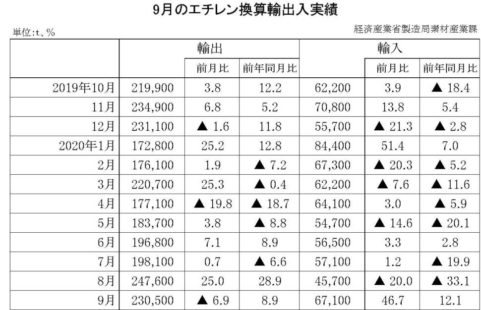 9月のエチレン換算輸出入実績