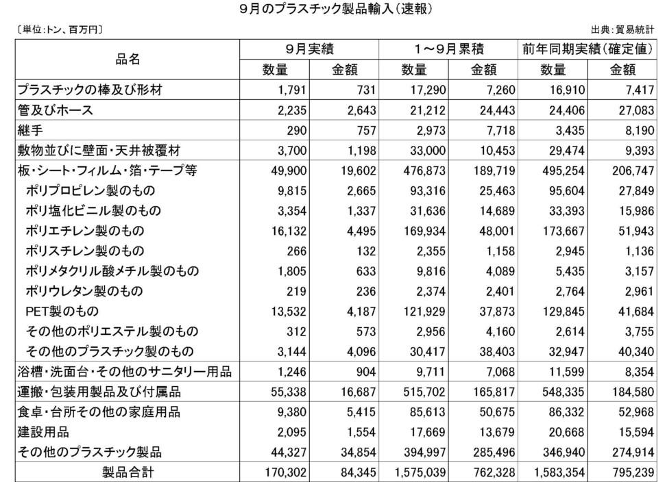 9月のプラスチック製品輸入(速報)