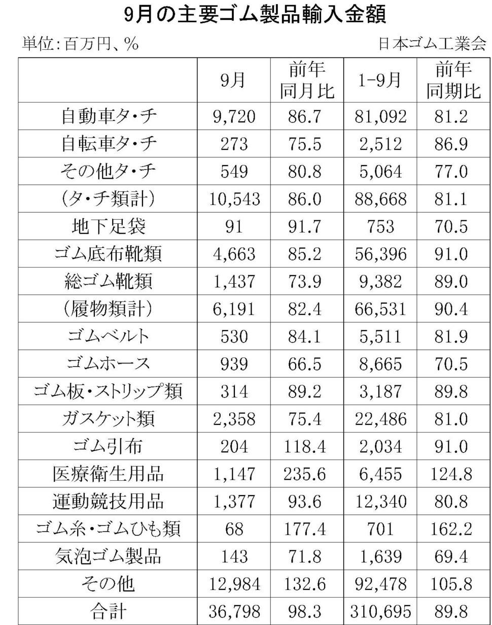 9月のゴム製品輸入