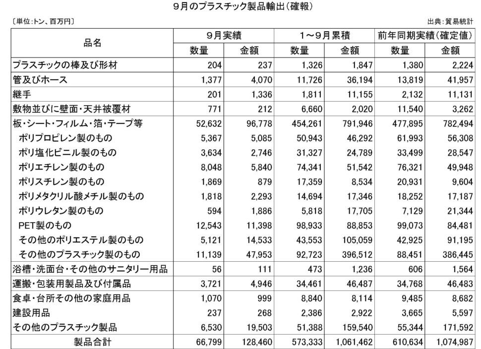 9月のプラスチック製品輸出(確報)