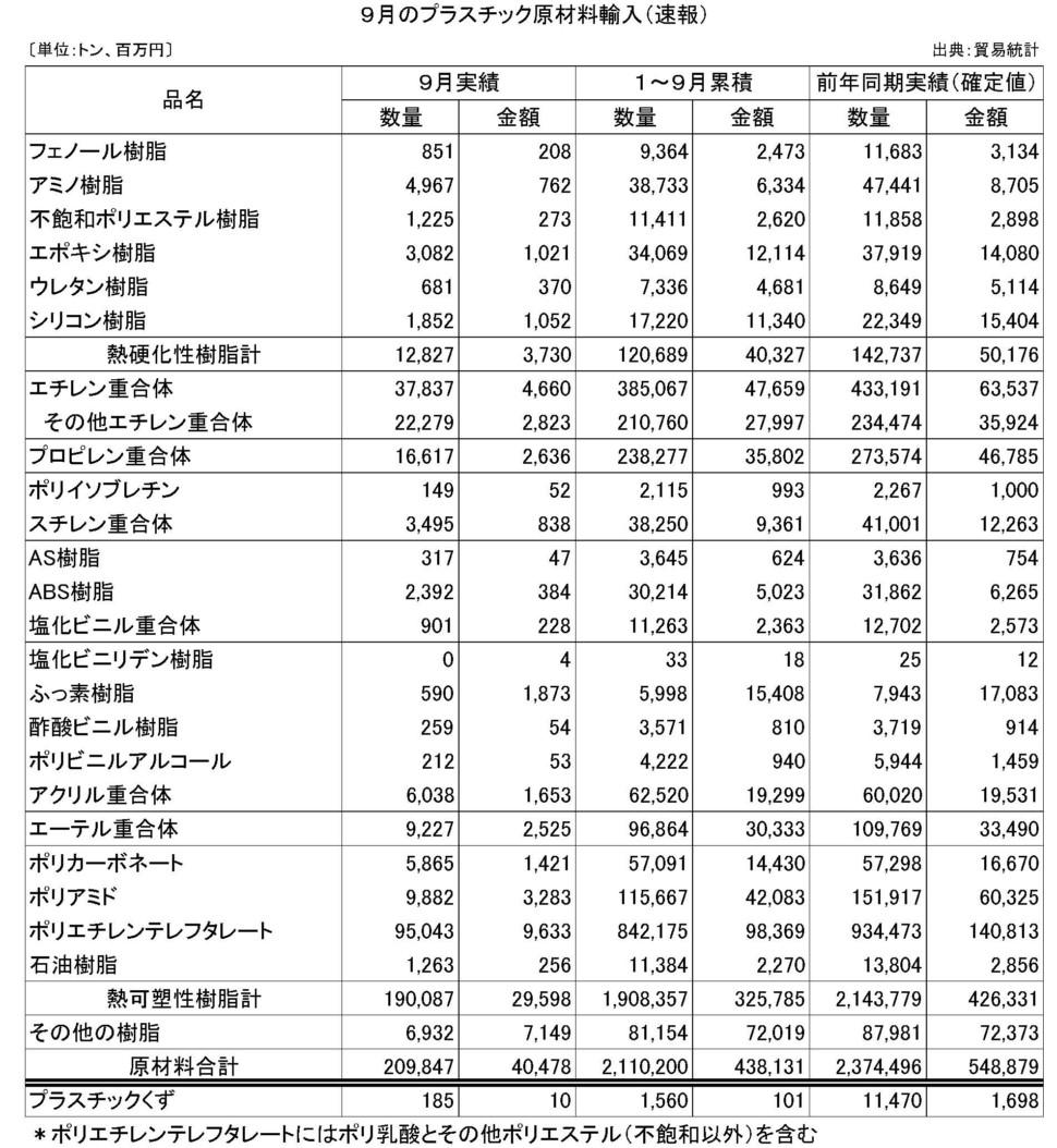 9月のプラスチック原材料輸入(速報)
