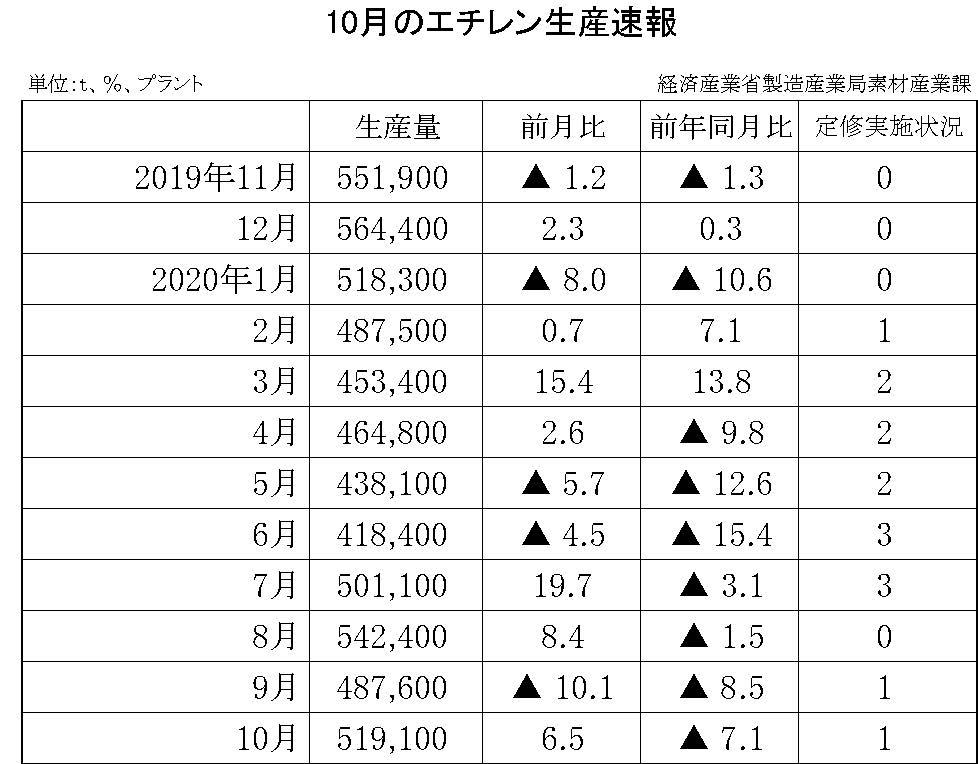10月のエチレン生産速報