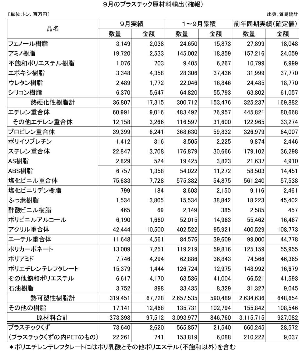 9月のプラスチック原材料輸出(確報)