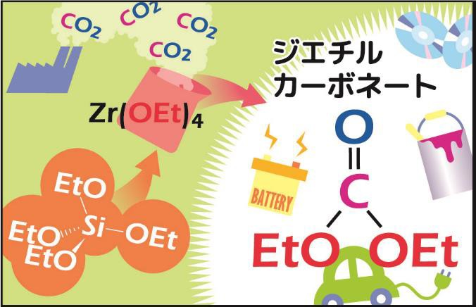 CO2とケイ素化合物から原料を合成