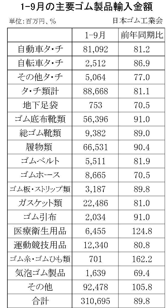 1-9月のゴム製品輸入