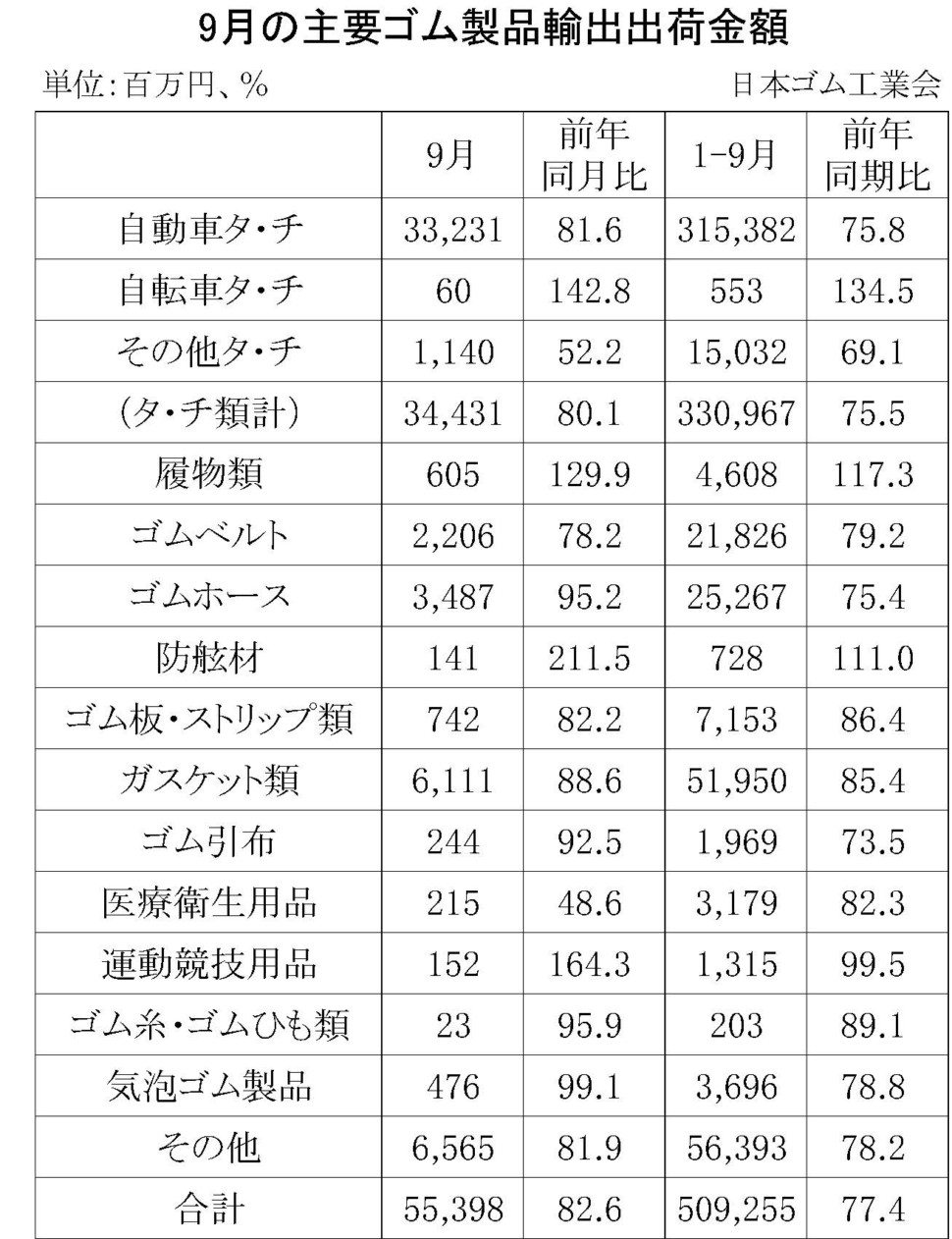 9月のゴム製品輸出