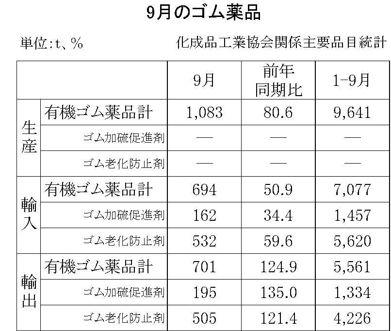 9月のゴム薬品(化成品工業会)
