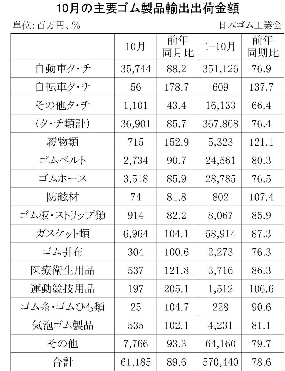 10月のゴム製品輸出