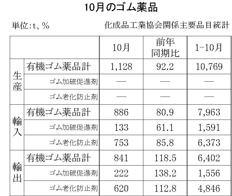10月のゴム薬品(化成品工業会)