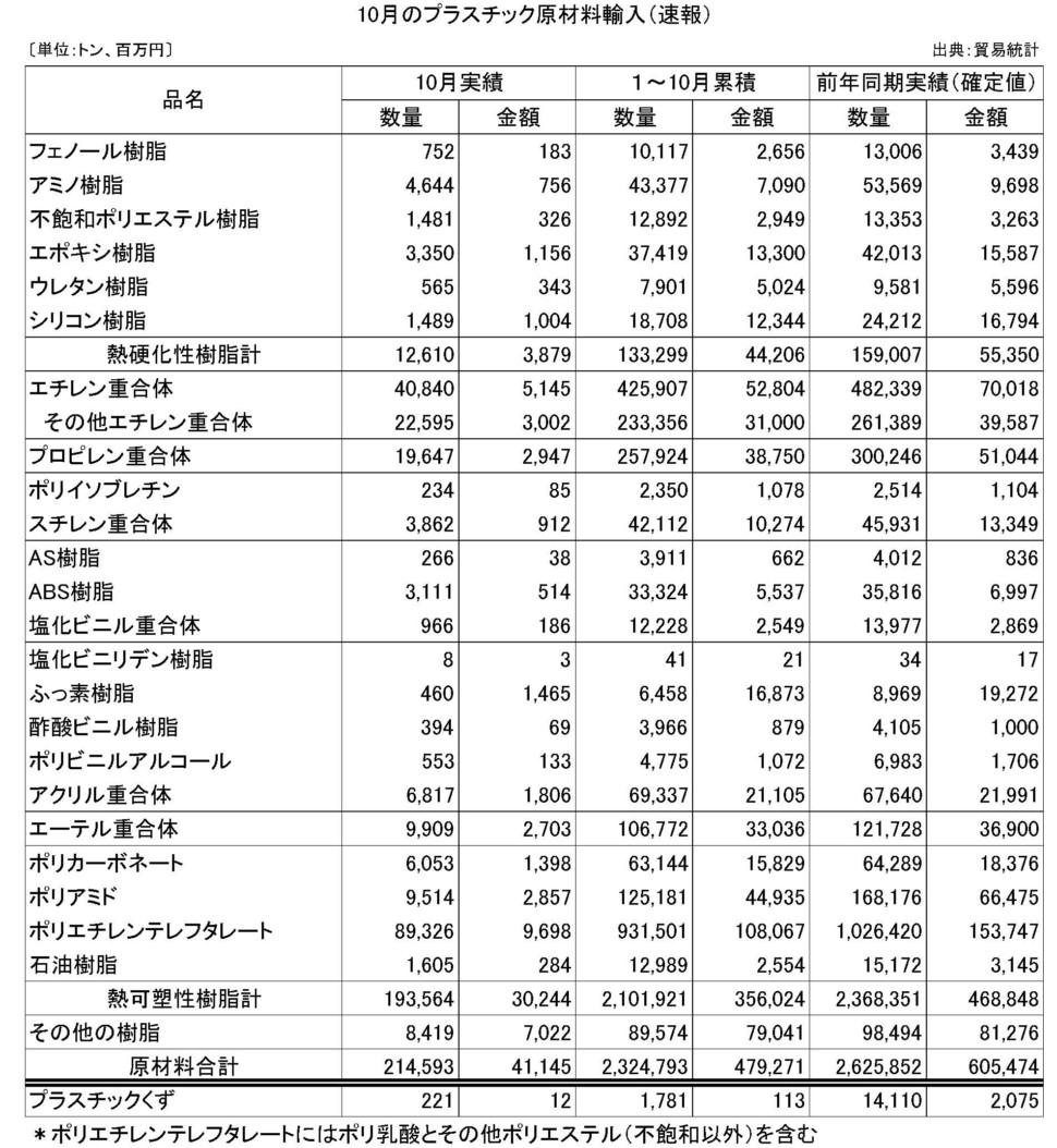 10月のプラスチック原材料輸入(速報)