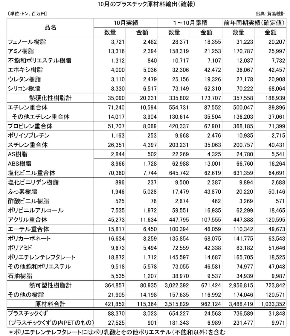 10月のプラスチック原材料輸出(確報)