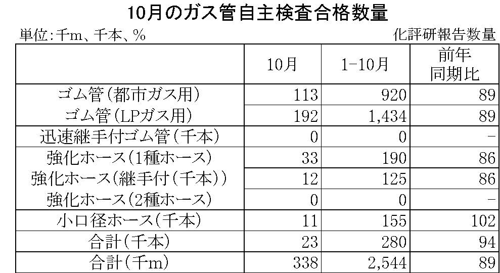 10月のガス管自主検査合格数量