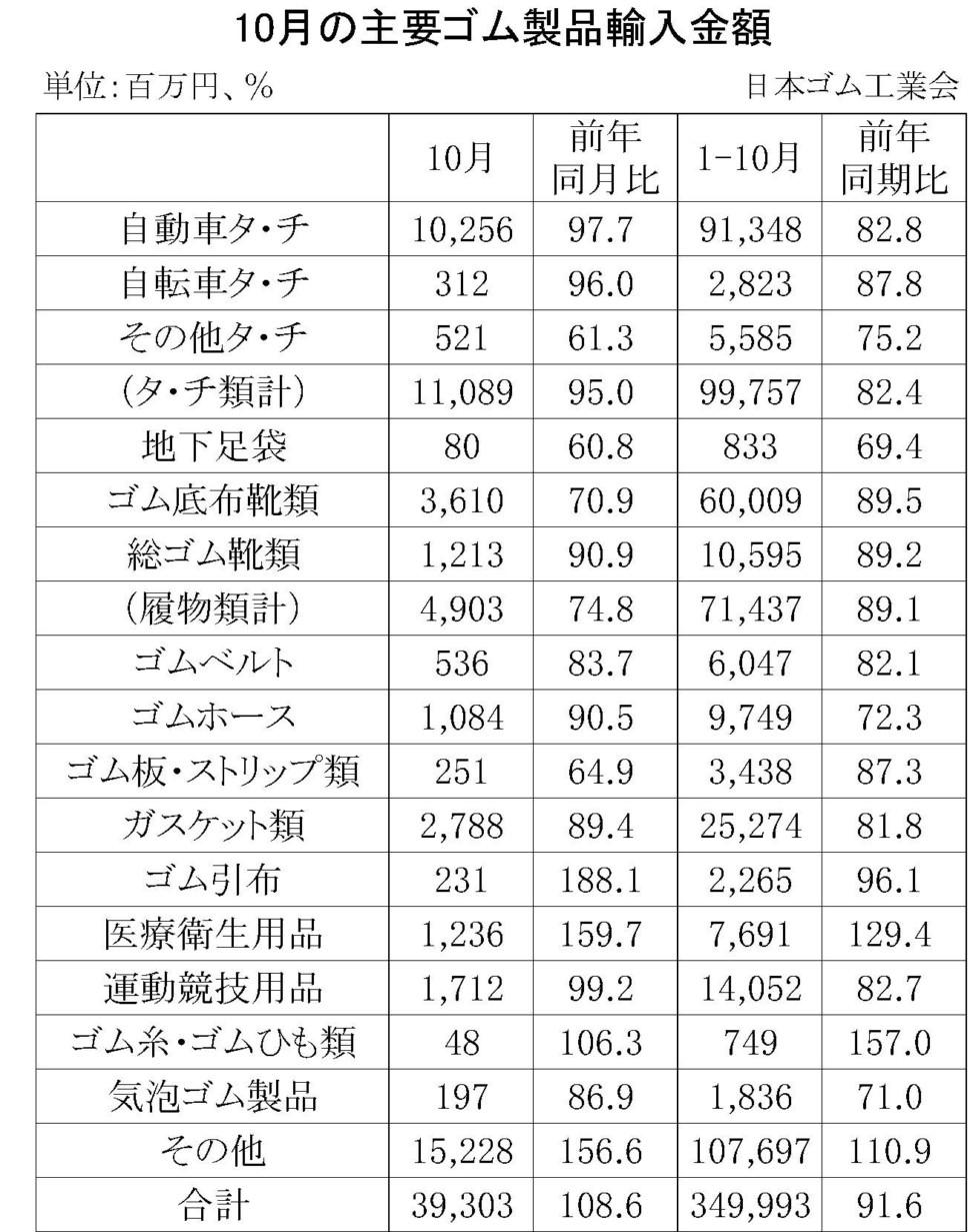 10月のゴム製品輸入
